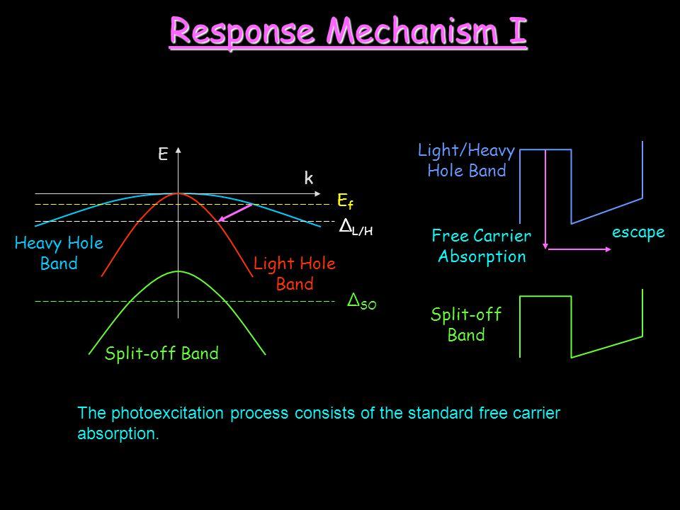 E k Heavy Hole Band Light Hole Band Split-off Band EfEf Δ L/H escape Free Carrier Absorption Light/Heavy Hole Band Split-off Band Δ SO Response Mechan