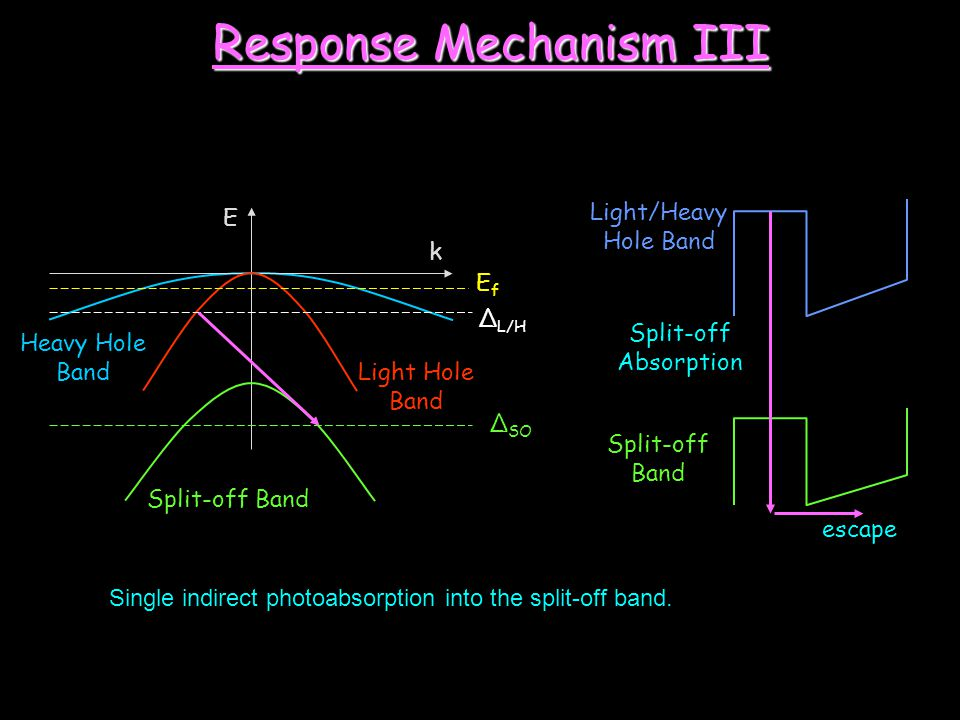 E k Heavy Hole Band Split-off Band EfEf Δ L/H escape Split-off Absorption Light/Heavy Hole Band Split-off Band Δ SO Light Hole Band Response Mechanism