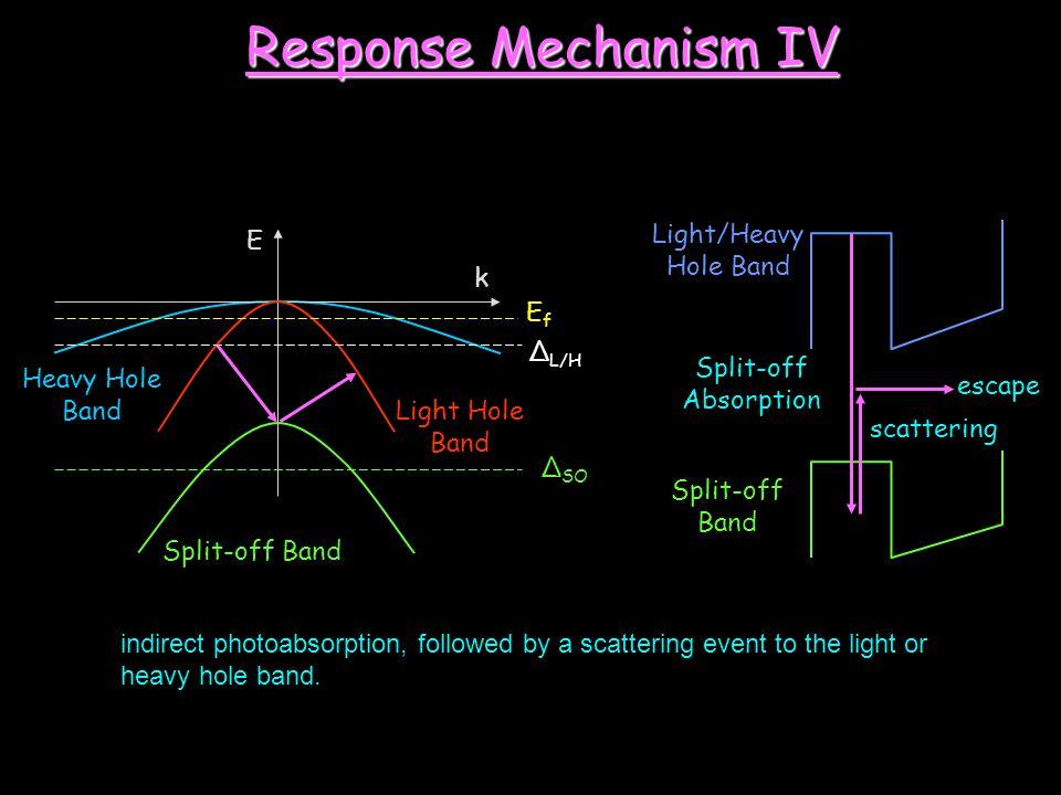 E k Heavy Hole Band Split-off Band EfEf Δ L/H escape Split-off Absorption Light/Heavy Hole Band Split-off Band scattering Δ SO Light Hole Band Respons