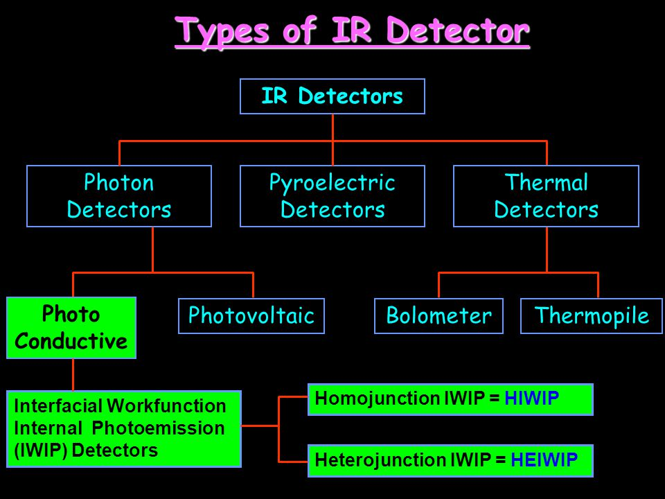IR Detectors Types of IR Detector Pyroelectric Detectors Photon Detectors Photo Conductive PhotovoltaicBolometer Photo Conductive Interfacial Workfunc