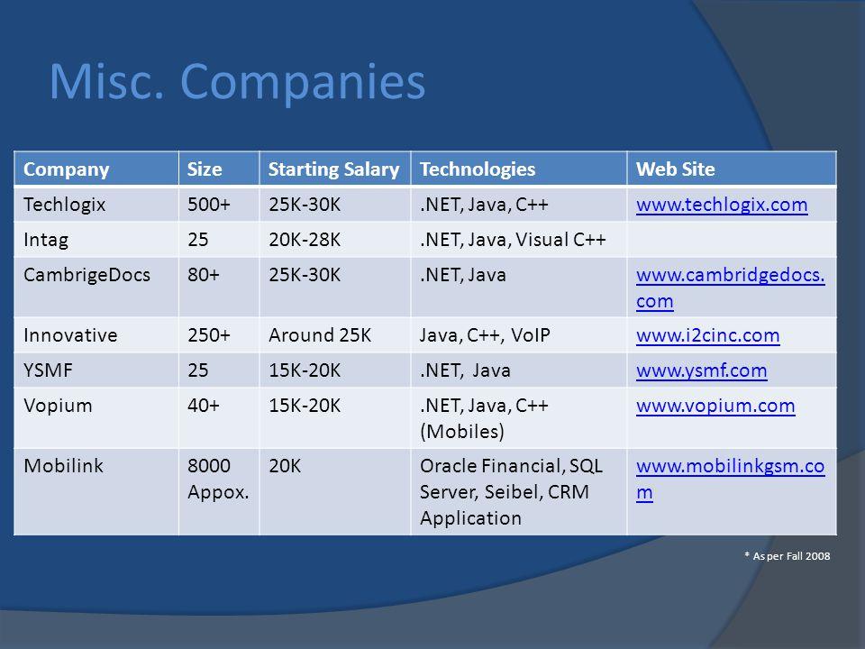 Misc. Companies CompanySizeStarting SalaryTechnologiesWeb Site Techlogix500+25K-30K.NET, Java, C++www.techlogix.com Intag2520K-28K.NET, Java, Visual C