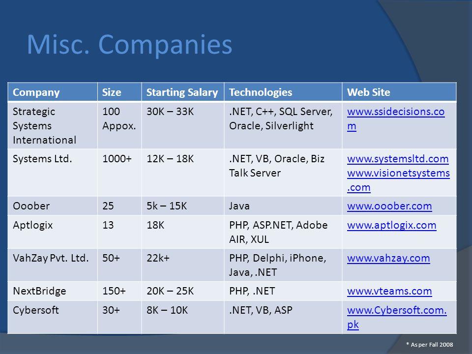 Misc. Companies CompanySizeStarting SalaryTechnologiesWeb Site Strategic Systems International 100 Appox. 30K – 33K.NET, C++, SQL Server, Oracle, Silv