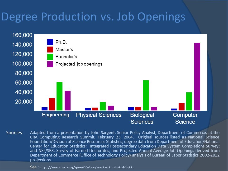 Degree Production vs.