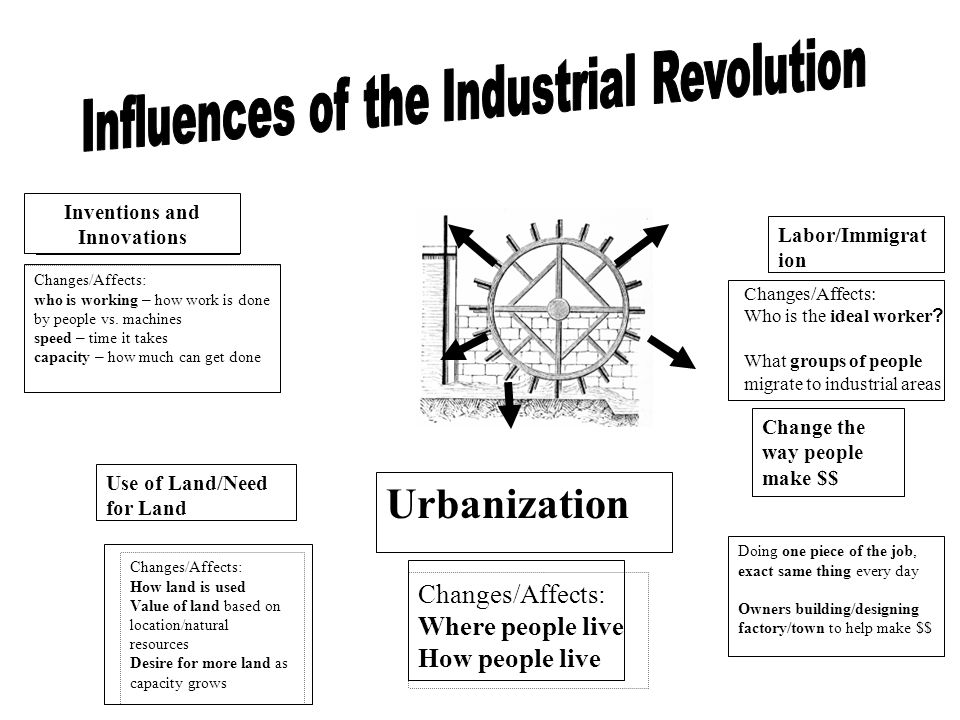 Inventions and Innovations Changes/Affects: who is working – how work is done by people vs. machines speed – time it takes capacity – how much can get