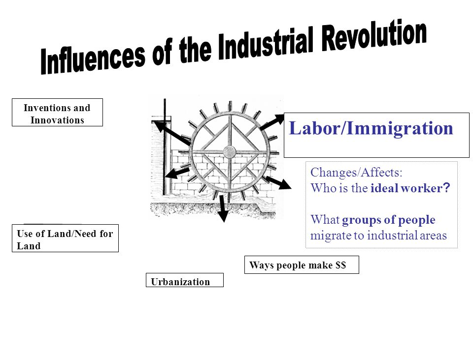 Inventions and Innovations Labor/Immigration Urbanization Use of Land/Need for Land Changes/Affects: Who is the ideal worker ? What groups of people m