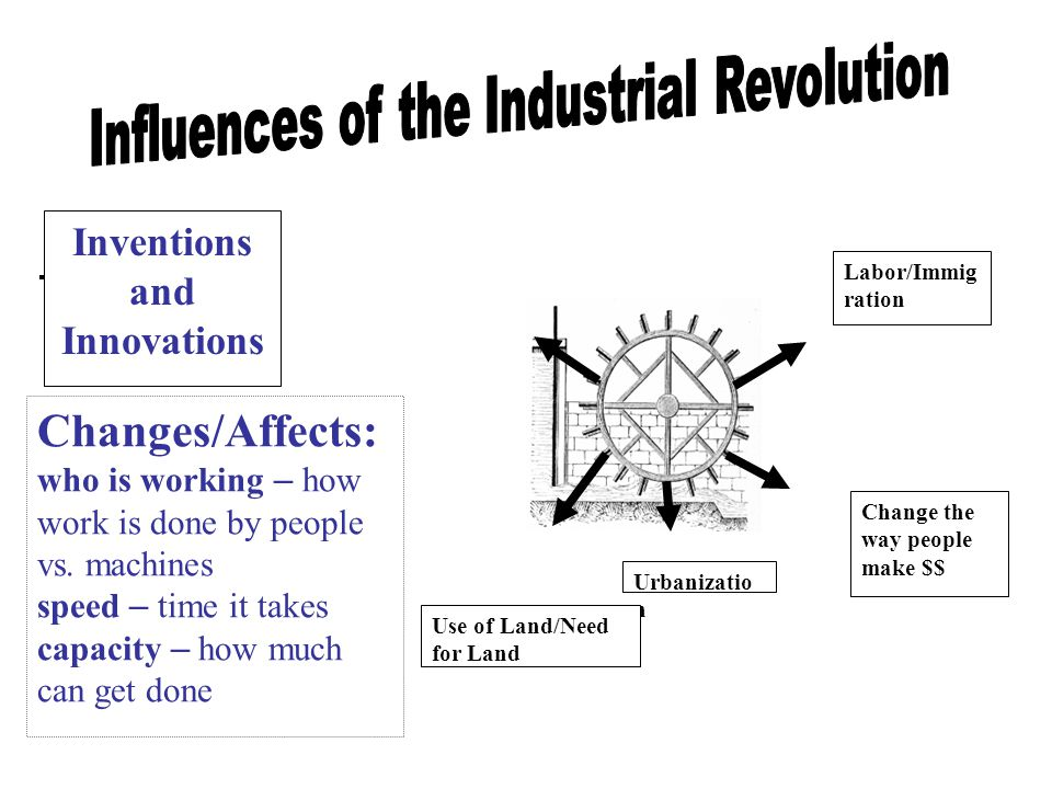 Inventions and Innovations Labor/Immig ration Urbanizatio n Use of Land/Need for Land Changes/Affects: who is working – how work is done by people vs.