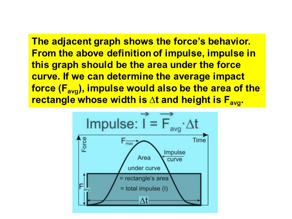 The adjacent graph shows the force's behavior.