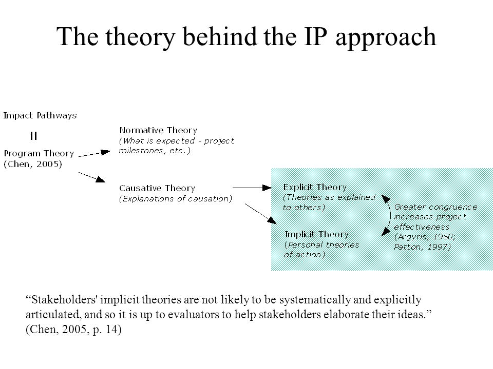 The theory behind the IP approach Stakeholders implicit theories are not likely to be systematically and explicitly articulated, and so it is up to evaluators to help stakeholders elaborate their ideas. (Chen, 2005, p.