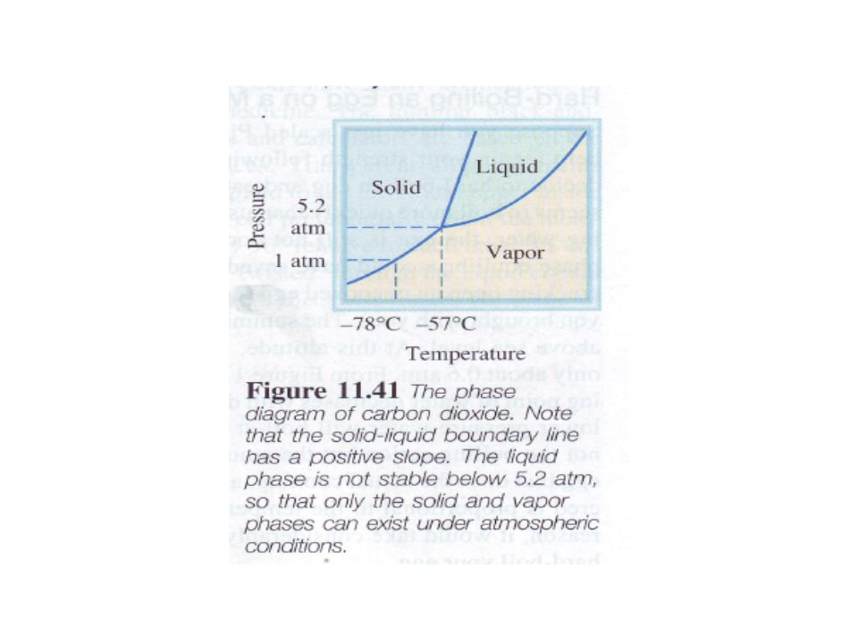 Carbon Dioxide The phase diagram of carbon dioxide (Figure ll.4I) is generally similar to that of water, with one important exception-the slope of the
