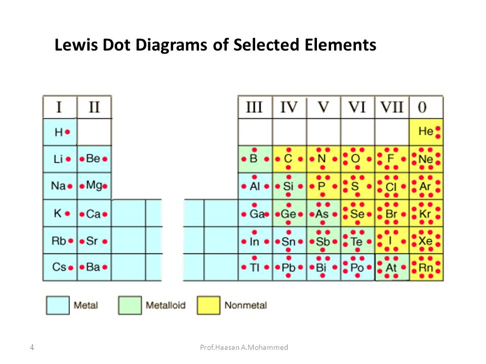 Lewis Dot Diagrams of Selected Elements Prof.Haasan A.Mohammed4