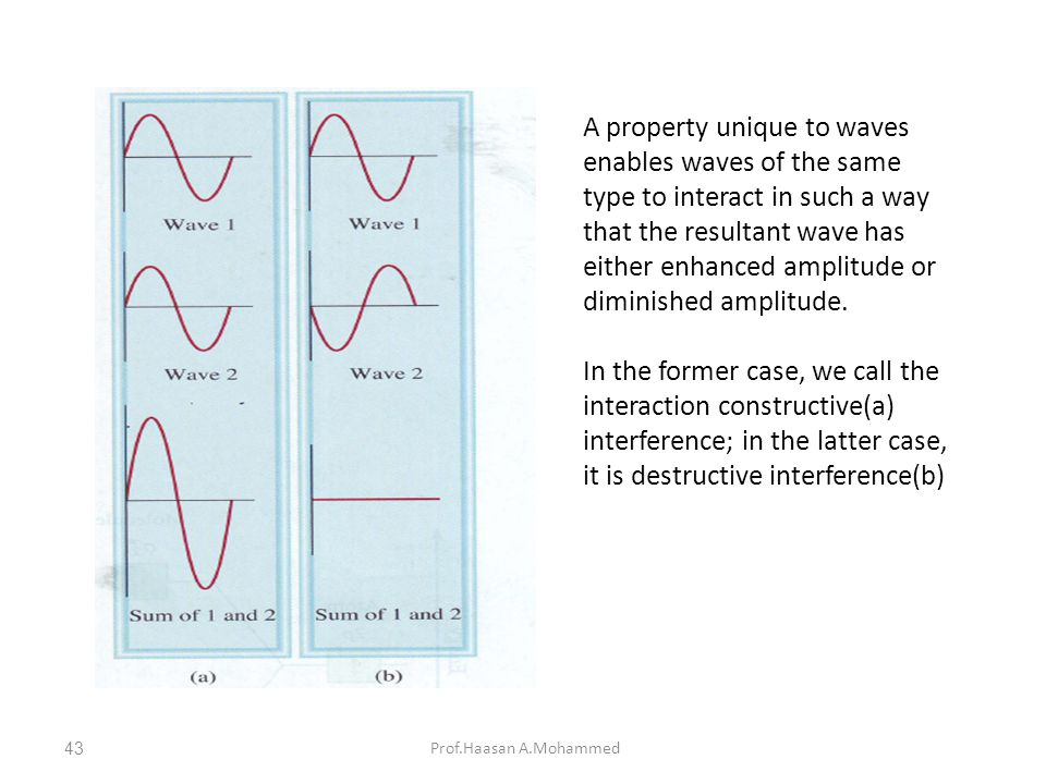 Prof.Haasan A.Mohammed A property unique to waves enables waves of the same type to interact in such a way that the resultant wave has either enhanced