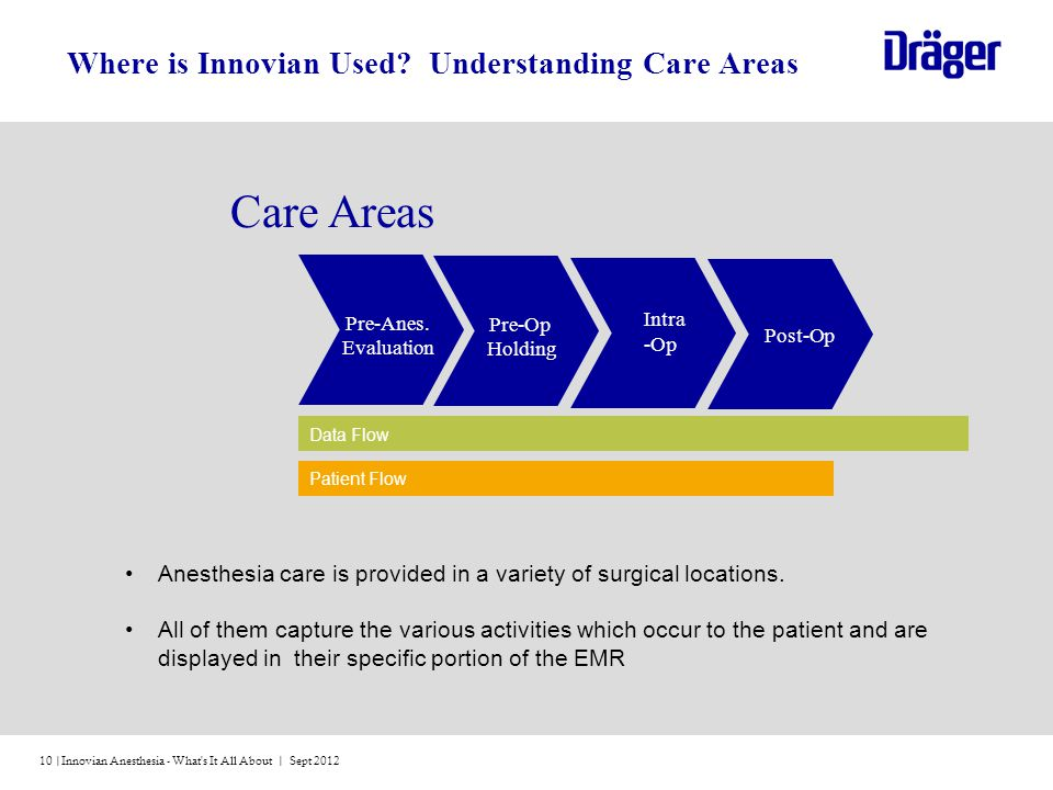 Innovian Anesthesia - What s It All About | Sept 201210 | Patient Flow Data Flow Care Areas Intra -Op Pre-Op Holding Post-Op Pre-Anes.