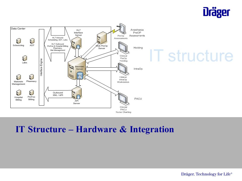IT Structure – Hardware & Integration IT structure
