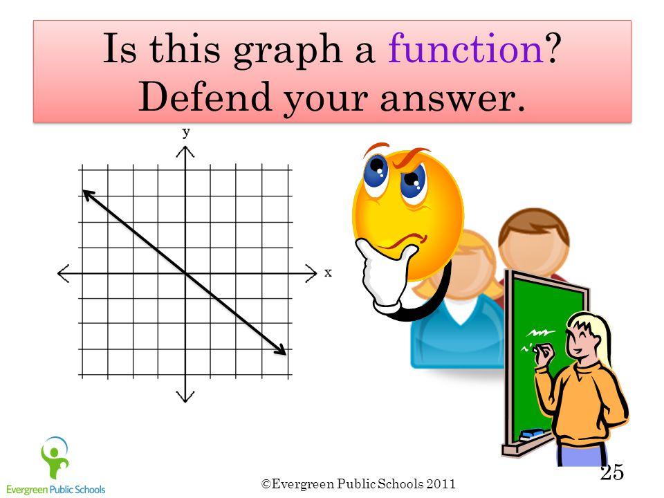 ©Evergreen Public Schools 2011 25 Is this graph a function Defend your answer.