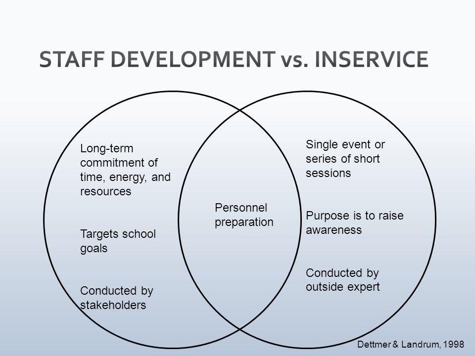 Long-term commitment of time, energy, and resources Targets school goals Conducted by stakeholders Single event or series of short sessions Purpose is to raise awareness Conducted by outside expert Personnel preparation Dettmer & Landrum, 1998