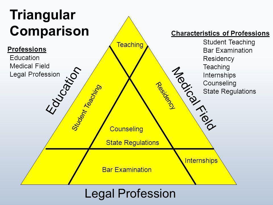 Triangular Comparison Education Medical Field Legal Profession Residency Student Teaching Bar Examination Internships Teaching Student Teaching Bar Ex