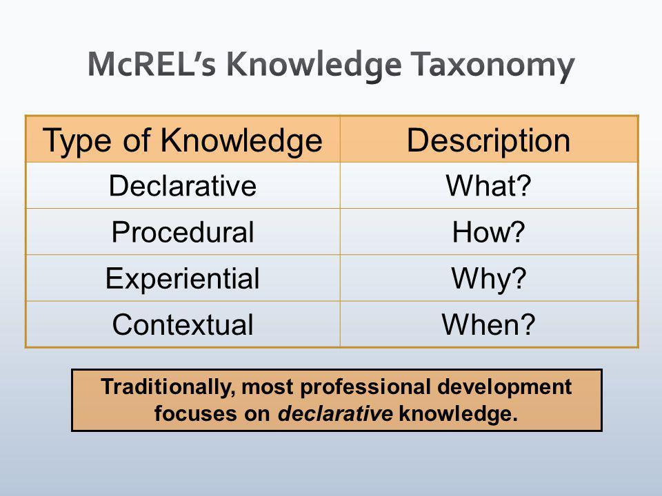 Type of KnowledgeDescription DeclarativeWhat. ProceduralHow.
