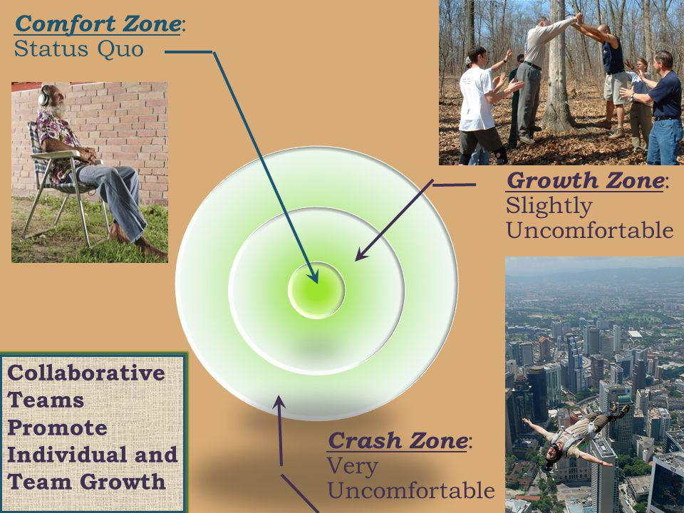 Comfort Zone : Status Quo Growth Zone : Slightly Uncomfortable Crash Zone : Very Uncomfortable Collaborative Teams Promote Individual and Team Growth
