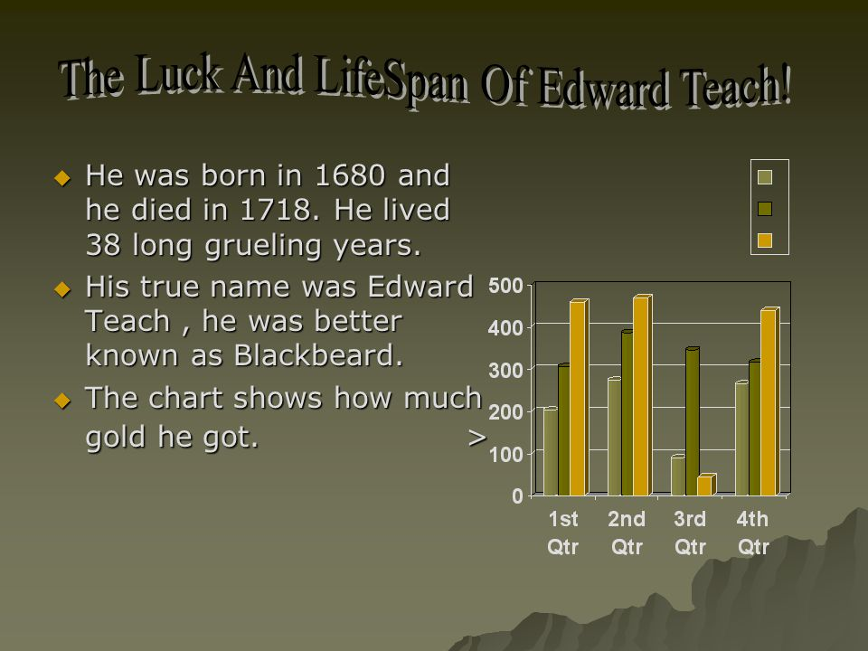  He was born in 1680 and he died in 1718. He lived 38 long grueling years.