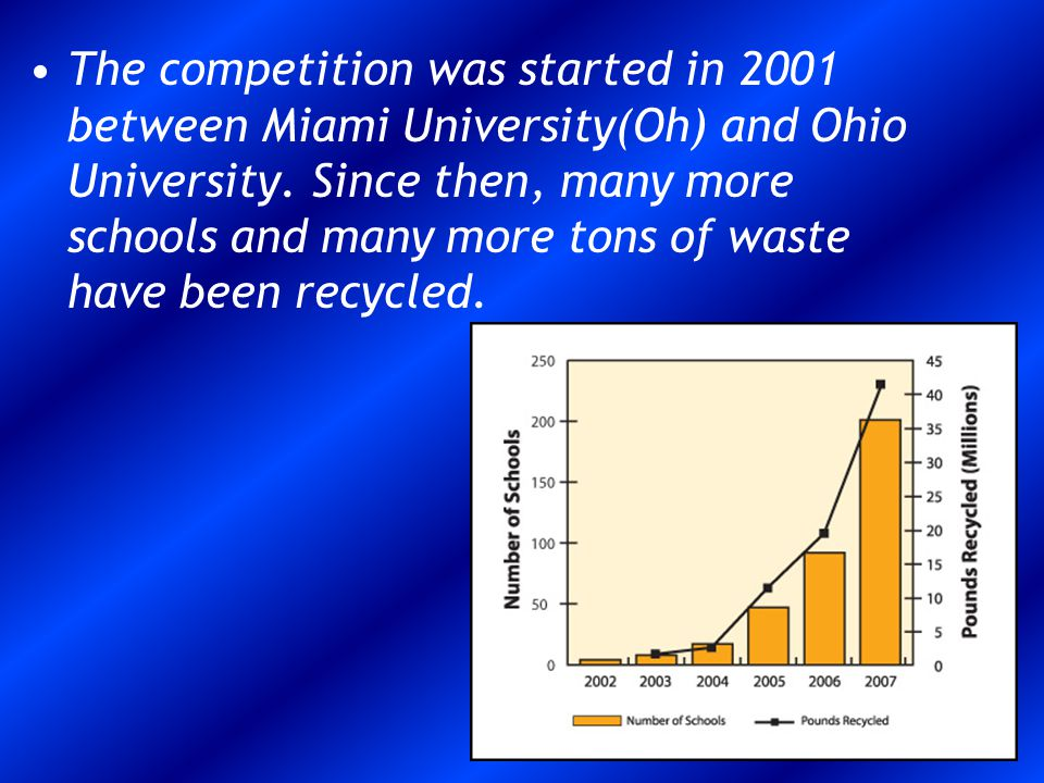 The competition was started in 2001 between Miami University(Oh) and Ohio University.