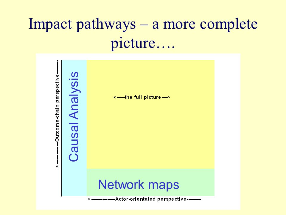Impact pathways – a more complete picture…. Causal Analysis Network maps