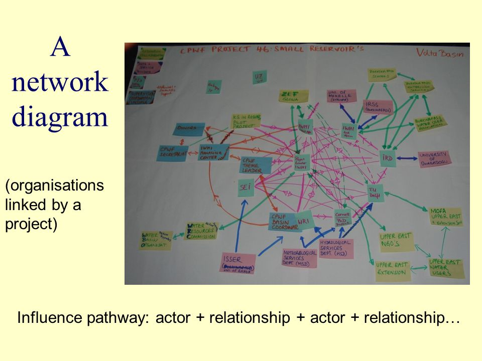 A network diagram (organisations linked by a project) Influence pathway: actor + relationship + actor + relationship…