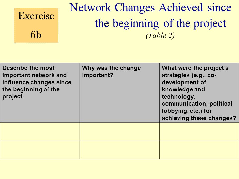 Network Changes Achieved since the beginning of the project (Table 2) Exercise 6b Describe the most important network and influence changes since the beginning of the project Why was the change important.