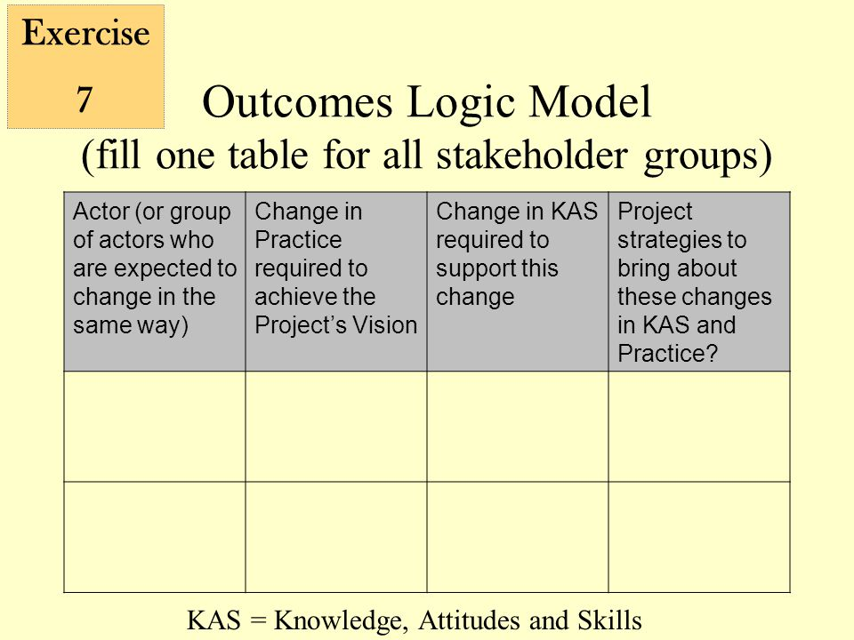 Outcomes Logic Model (fill one table for all stakeholder groups) Actor (or group of actors who are expected to change in the same way) Change in Practice required to achieve the Project's Vision Change in KAS required to support this change Project strategies to bring about these changes in KAS and Practice.