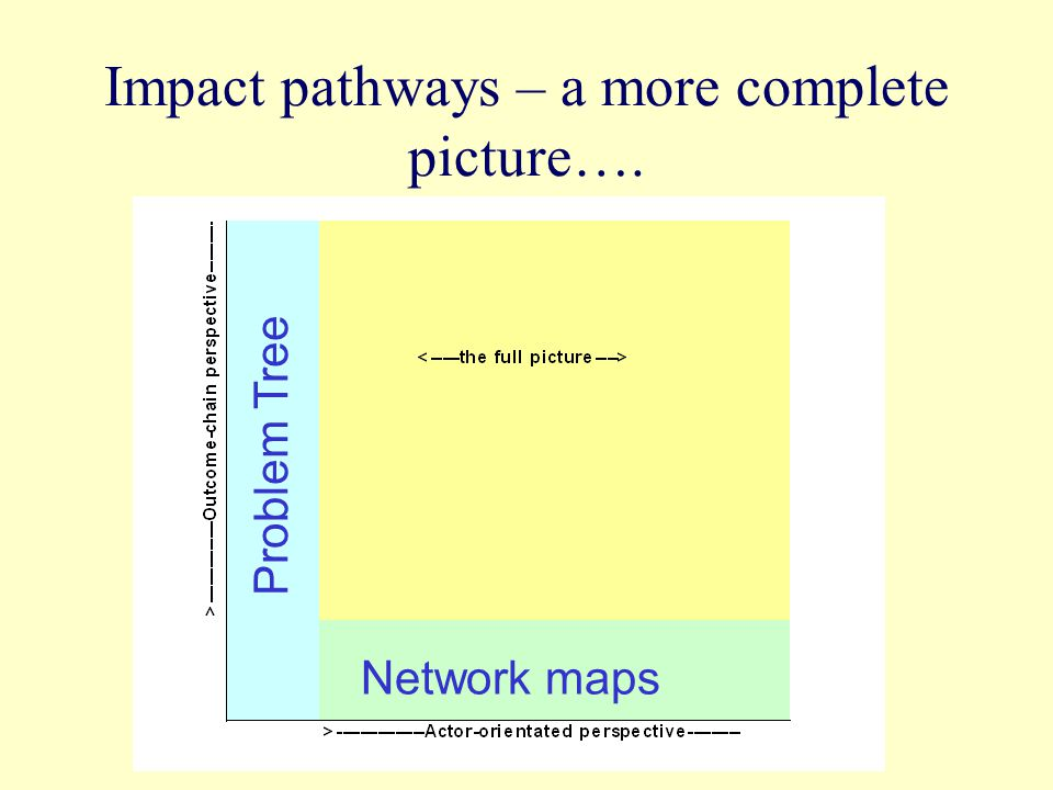 Impact pathways – a more complete picture…. Problem Tree Network maps