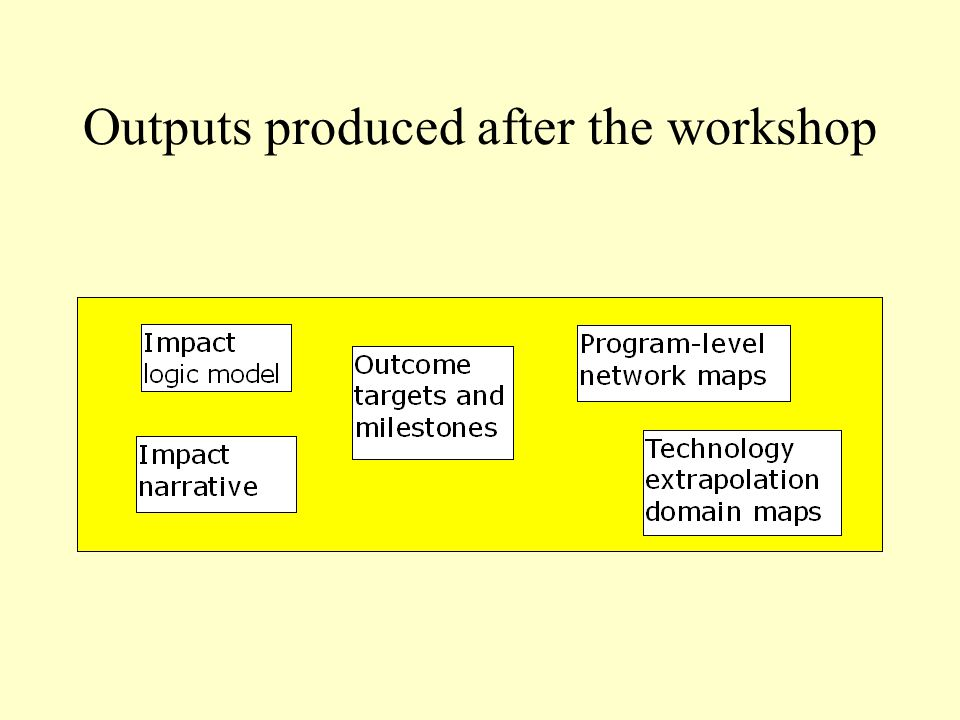 Use of PIPA Outputs Use of PIPA outputsPIPA outputs used Ex-ante impact assessment Essential: Impact logic model, output targets, impact narrative Optional: Extrapolation domain analysis, scenario analysis Impact Pathways AnalysisEssential: Outcomes logic model, output targets and milestones, vision Optional: Impact logic model Laying the foundation for ex-post impact assessment Essential: Outcomes and impact logic models Optional: Impact pathways analysis (that updates project impact hypotheses) Extrapolation domain analysis