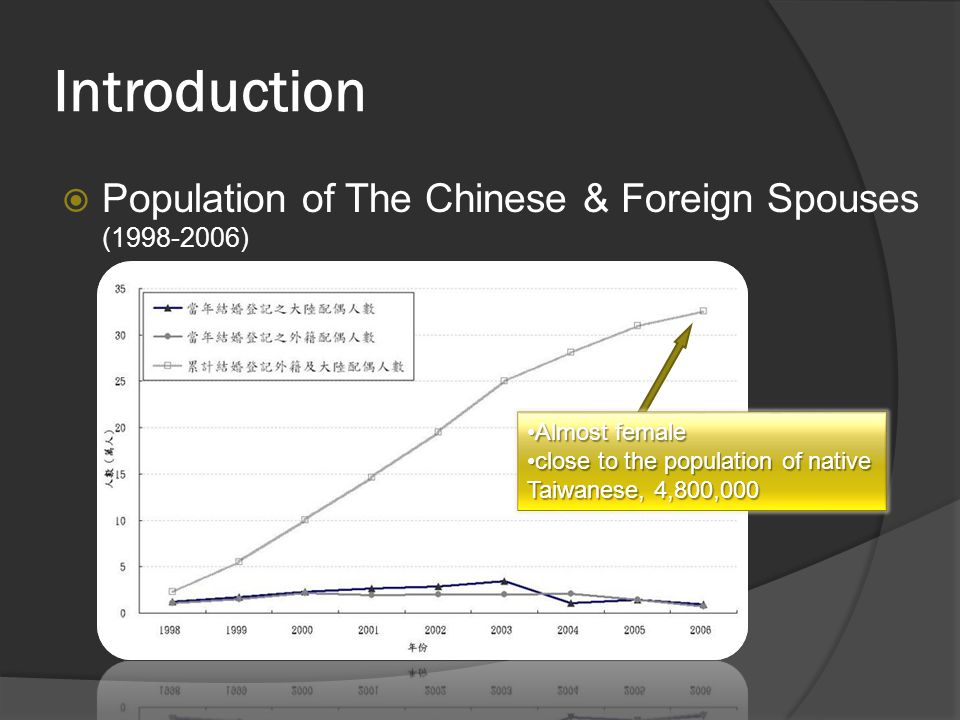 Introduction  Population of The Chinese & Foreign Spouses (1998-2006) Almost femaleAlmost female close to the population of native Taiwanese, 4,800,000close to the population of native Taiwanese, 4,800,000