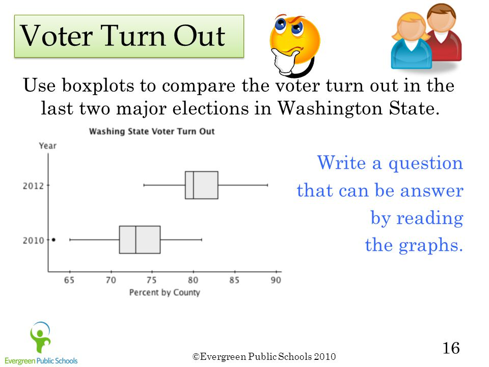 ©Evergreen Public Schools 2010 16 Use boxplots to compare the voter turn out in the last two major elections in Washington State.