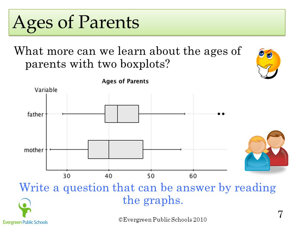 ©Evergreen Public Schools 2010 7 What more can we learn about the ages of parents with two boxplots.