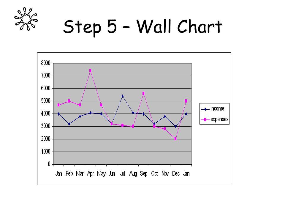 Step 5 – Wall Chart