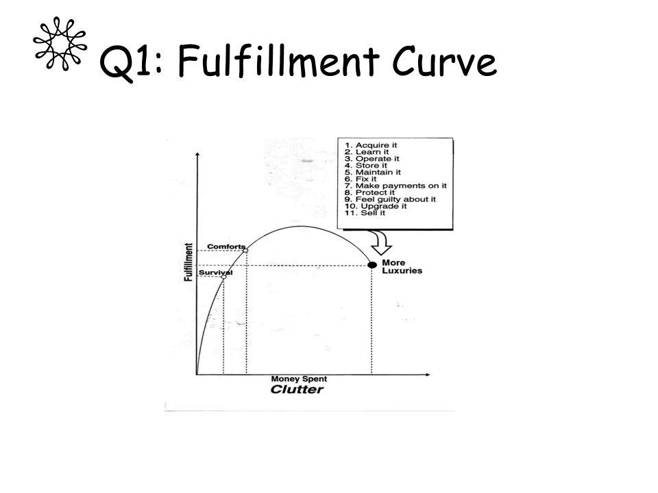 Q1: Fulfillment Curve