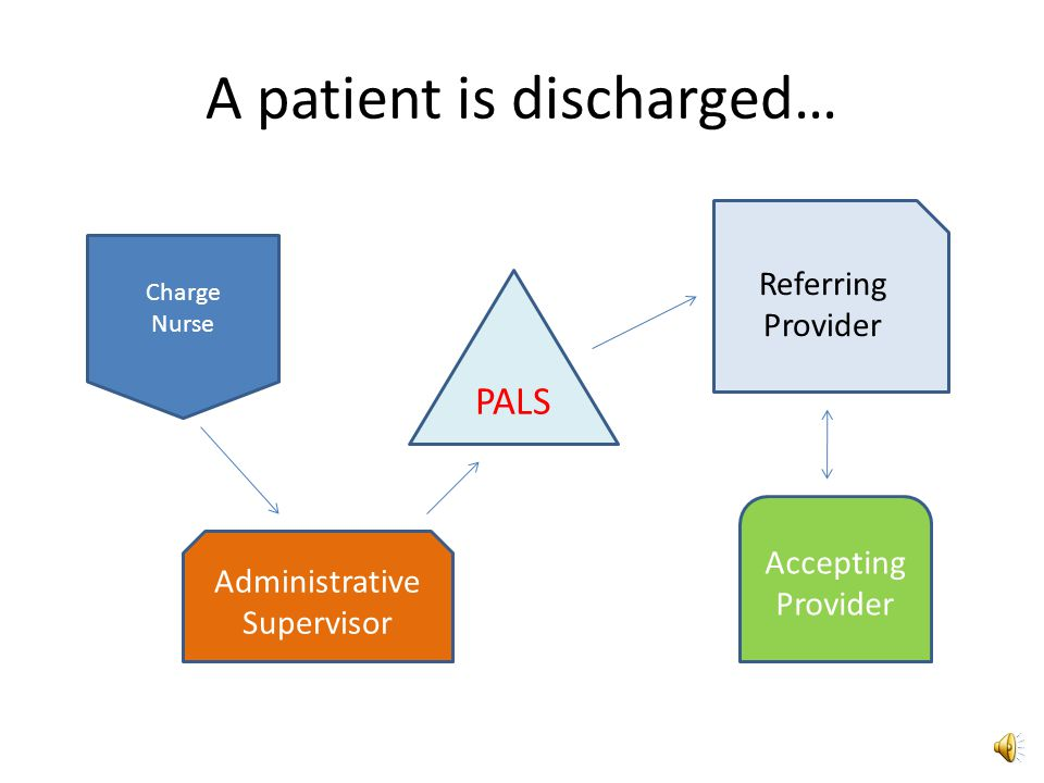 A patient is discharged… Charge Nurse Administrative Supervisor PALS Referring Provider Accepting Provider