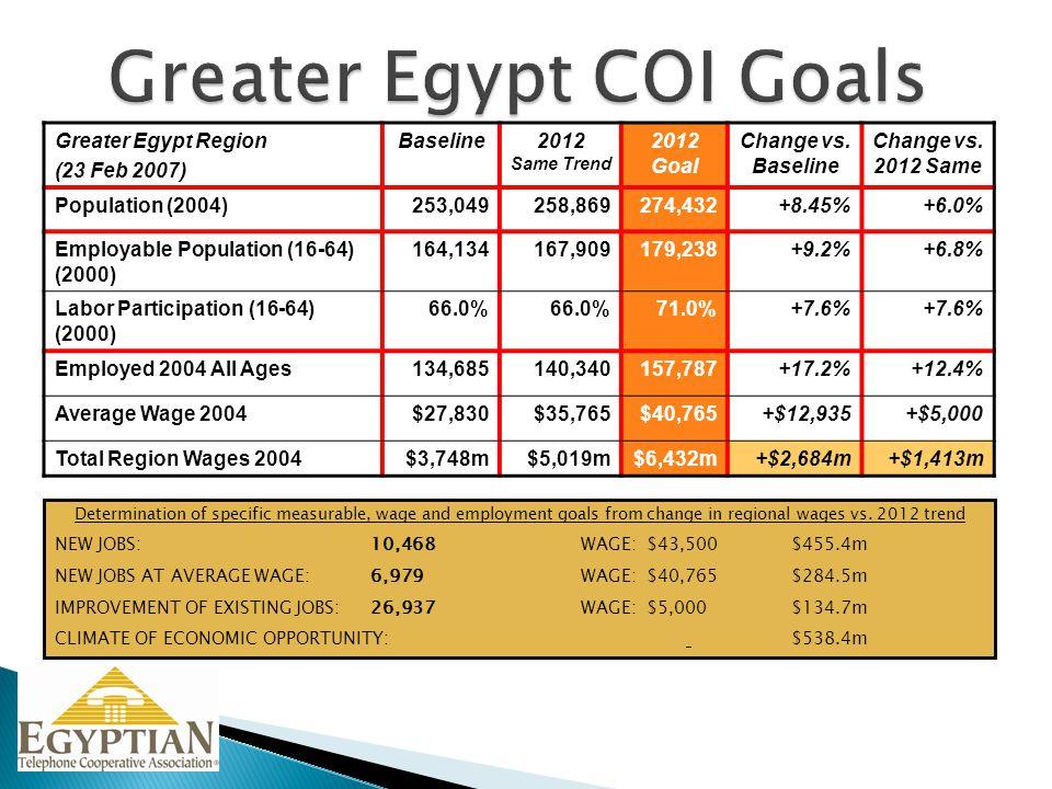 Greater Egypt Region (23 Feb 2007) Baseline2012 Same Trend 2012 Goal Change vs. Baseline Change vs. 2012 Same Population (2004)253,049258,869274,432+8