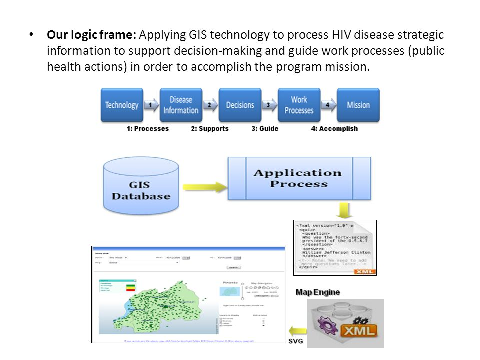 Our logic frame: Applying GIS technology to process HIV disease strategic information to support decision-making and guide work processes (public health actions) in order to accomplish the program mission.