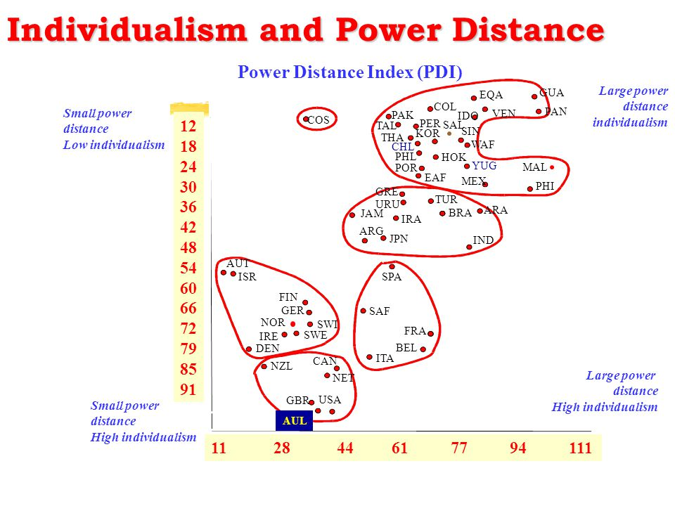 Large power distance Low individualism Individualism and Power Distance 12 18 24 30 36 42 48 54 60 66 72 79 85 91 11 28 44 61 77 94 111 Small power di