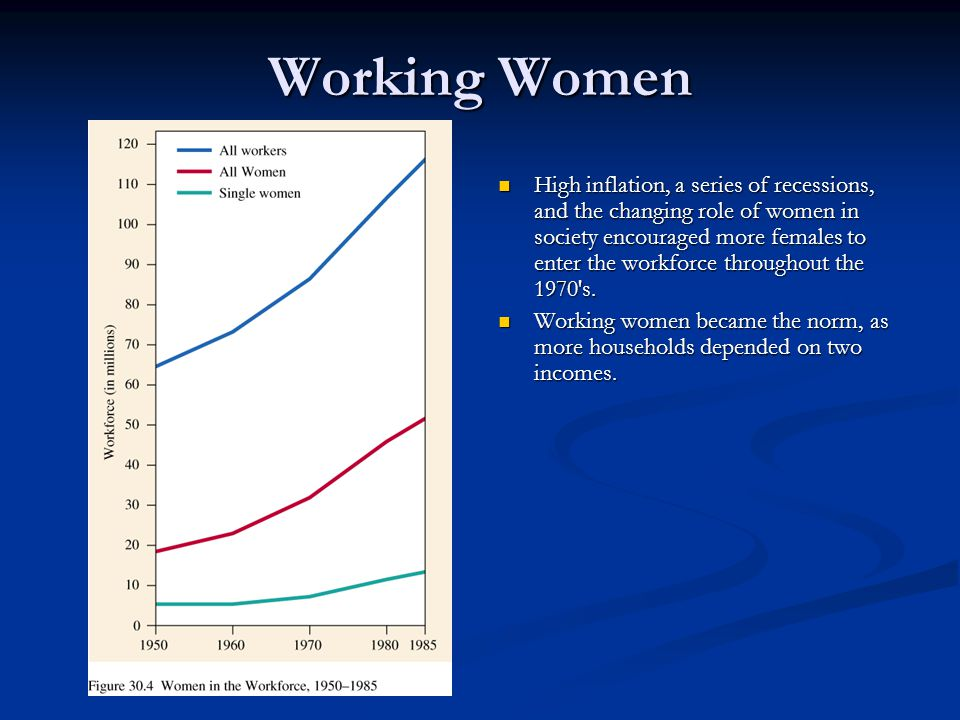 Working Women High inflation, a series of recessions, and the changing role of women in society encouraged more females to enter the workforce through