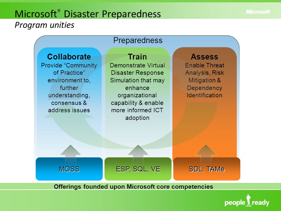 Microsoft ® Disaster Preparedness Program unities Collaborate Provide Community of Practice environment to, further understanding, consensus & address issues Train Demonstrate Virtual Disaster Response Simulation that may enhance organizational capability & enable more informed ICT adoption Assess Enable Threat Analysis, Risk Mitigation & Dependency Identification Preparedness MOSS ESP, SQL, VE SDL, TAMe Offerings founded upon Microsoft core competencies