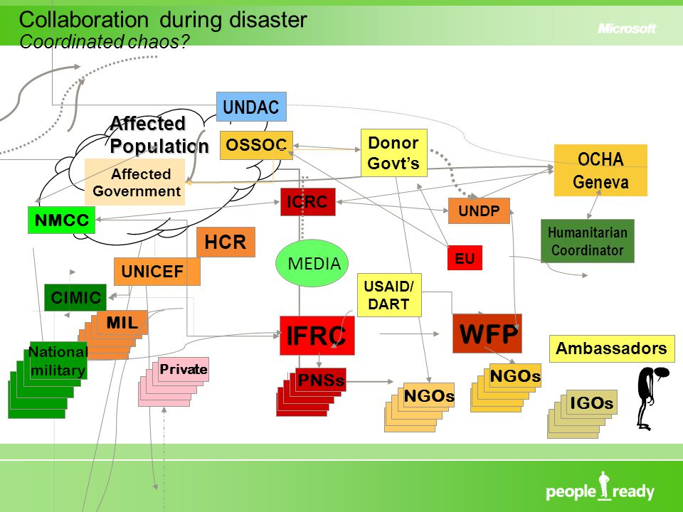 IFRC ICRC Private PNSs WFP NGOs UNDP MIL OCHA Geneva Humanitarian Coordinator AffectedPopulation Affected Government CIMIC NMCC USAID/ DART Ambassadors Donor Govt's NGOs National military HCR UNICEF IGOs OSSOC UNDAC MEDIA EU Collaboration during disaster Coordinated chaos
