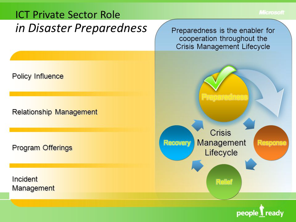 Preparedness is the enabler for cooperation throughout the Crisis Management Lifecycle ICT Private Sector Role in Disaster Preparedness Crisis Management Lifecycle Policy Influence Relationship Management Program Offerings IncidentManagement