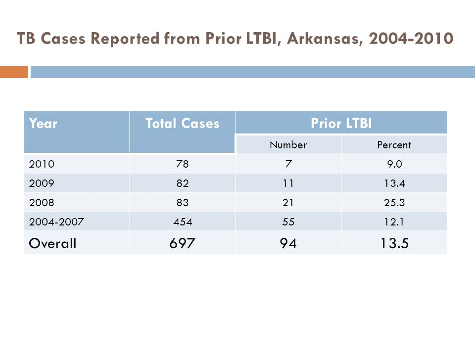 TB Cases Reported from Prior LTBI, Arkansas, 2004-2010 YearTotal CasesPrior LTBI NumberPercent 20107879.0 2009821113.4 2008832125.3 2004-20074545512.1