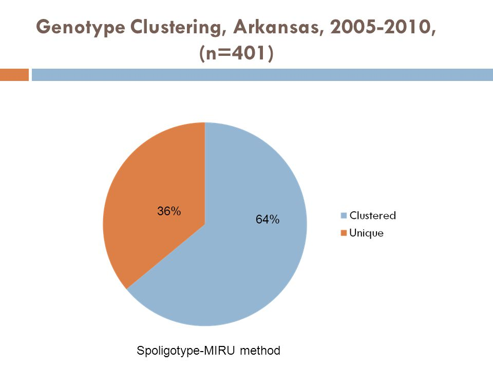 Genotype Clustering, Arkansas, 2005-2010, (n=401) 64% 36% Spoligotype-MIRU method