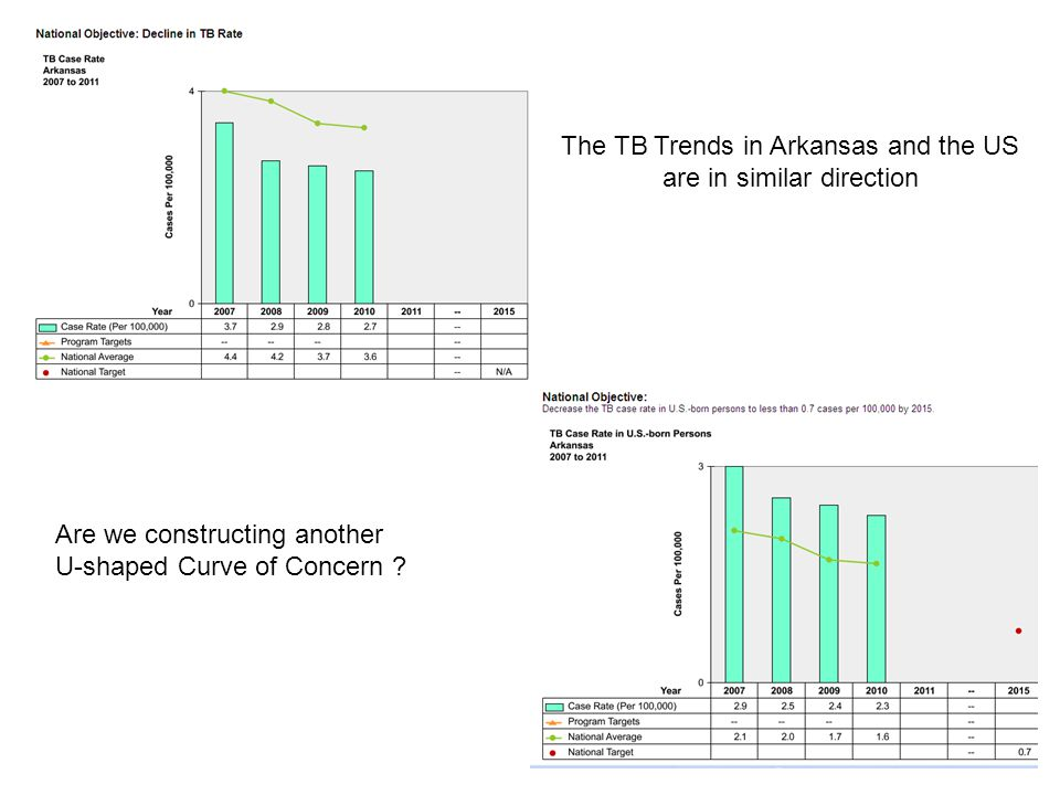 The TB Trends in Arkansas and the US are in similar direction Are we constructing another U-shaped Curve of Concern