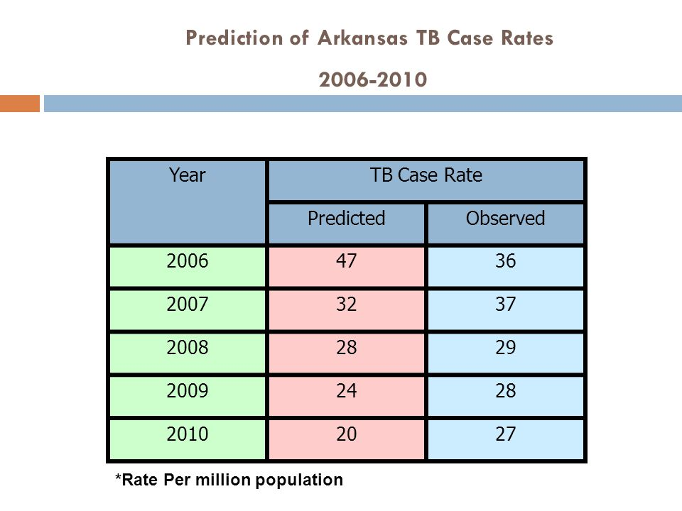 Prediction of Arkansas TB Case Rates 2006-2010 YearTB Case Rate PredictedObserved 20064736 20073237 20082829 20092428 20102027 *Rate Per million popul