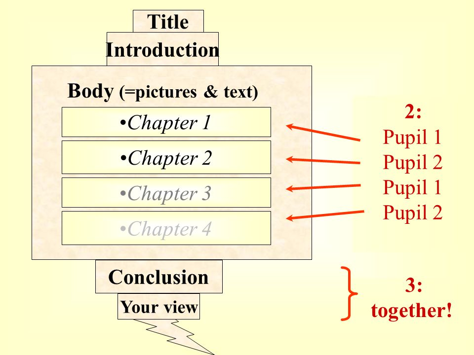 Title Introduction Body (=pictures & text) Chapter 1 Chapter 2 Chapter 3 Conclusion Your view 2: Pupil 1 Pupil 2 Pupil 1 Pupil 2 3: together.