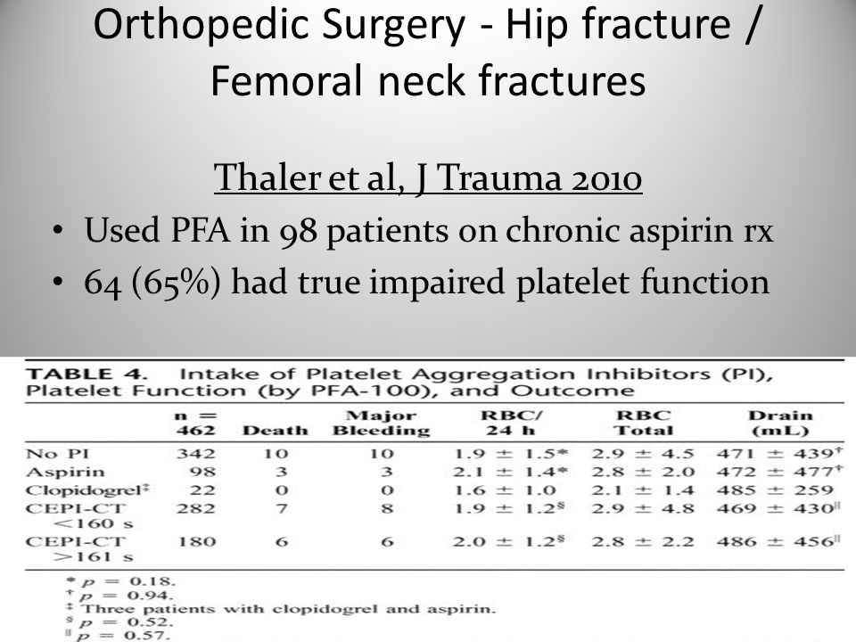 Orthopedic Surgery - Hip fracture / Femoral neck fractures Thaler et al, J Trauma 2010 Used PFA in 98 patients on chronic aspirin rx 64 (65%) had true