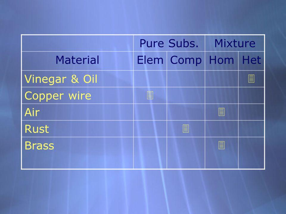 Pure Subs.Mixture MaterialElemCompHomHet Vinegar & Oil  Copper wire  Air  Rust  Brass 
